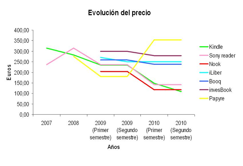 Evolución de los precios de los ebook readers