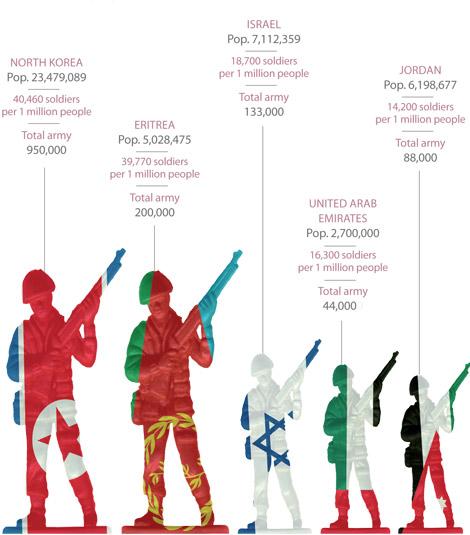 Estados más militarizados