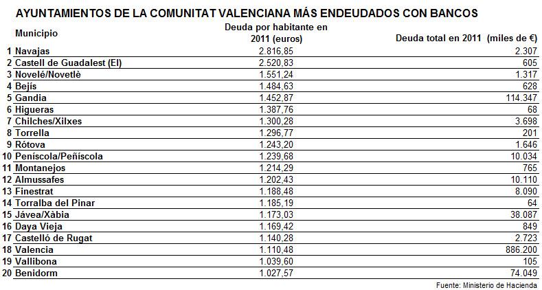 DEUDA PER CÁPITA EN LOS MUNICIPIOS VALENCIANOS