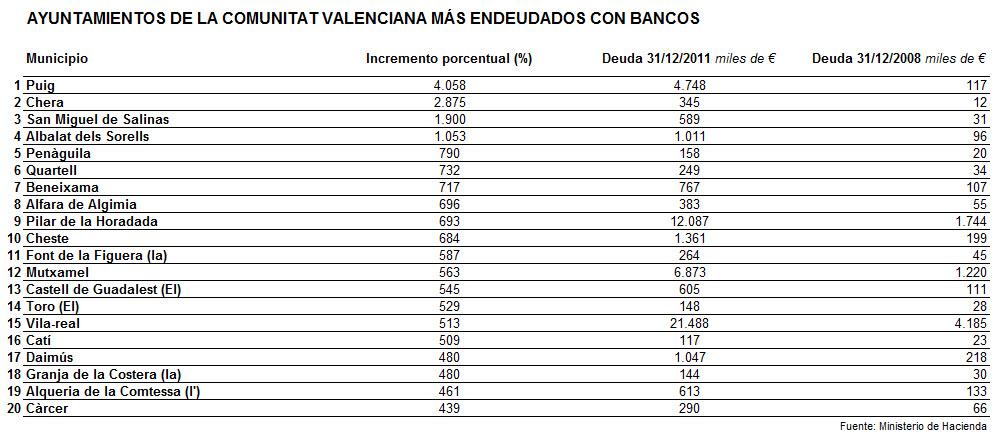 INCREMENTO DE LA DEUDA EN LOS MUNICIPIOS VALENCIANOS