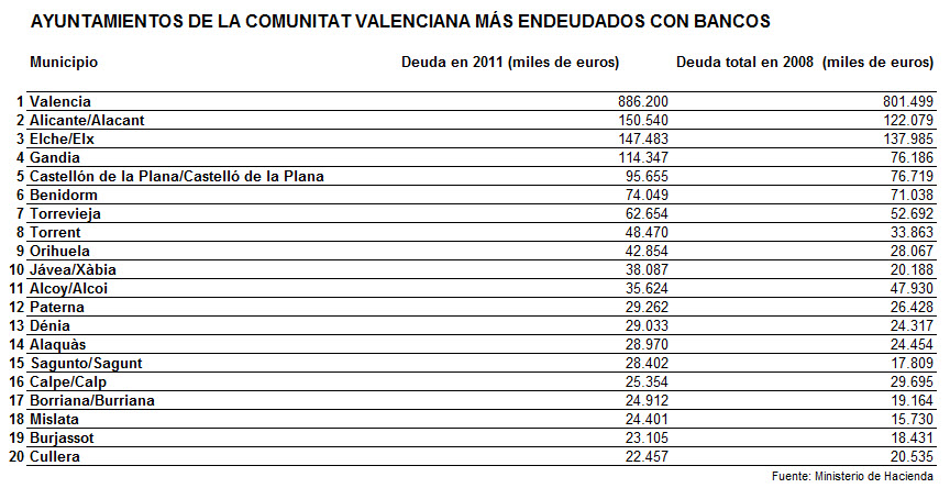 DEUDA TOTAL EN LOS MUNICIPIOS VALENCIANOS
