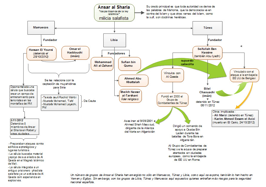 ansar al sharia network graphic chart