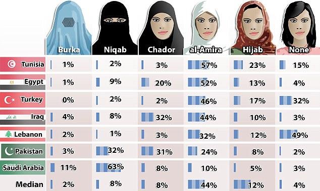 Uso de burka en sociedades musulmanes