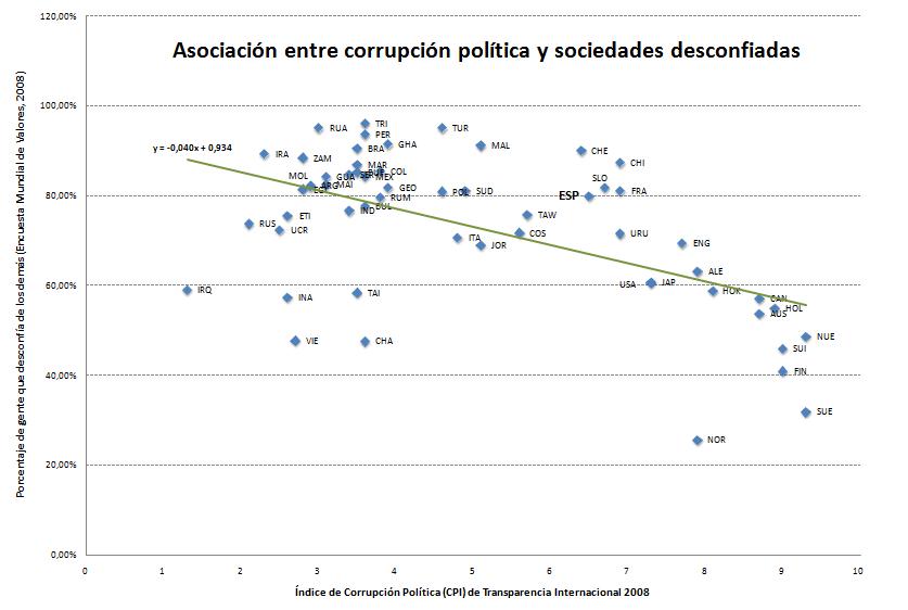 Asociación entre corrupción política y sociedades desconfiadas