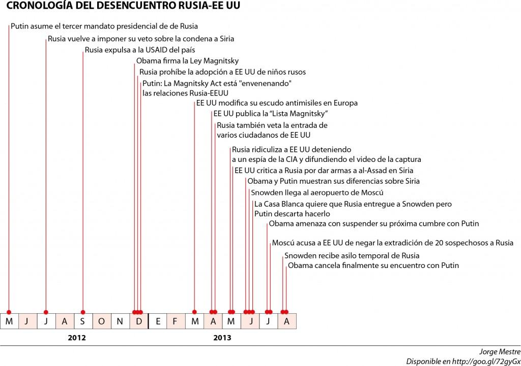 Cronologia de Desencuentros entre Rusia y EE UU