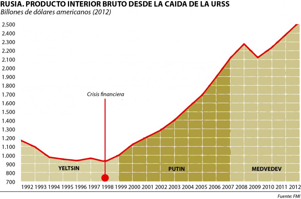 Evolución de la economía rusa tras la desintegración de la URSS