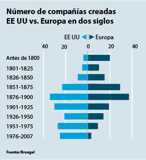 Empresas fundadas en Europa frente a EEUU