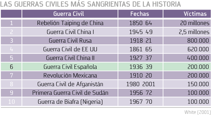 Las guerras civiles mas sangrientas de la historia