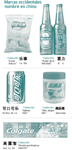 Las marcas occidentales en el mercado chino